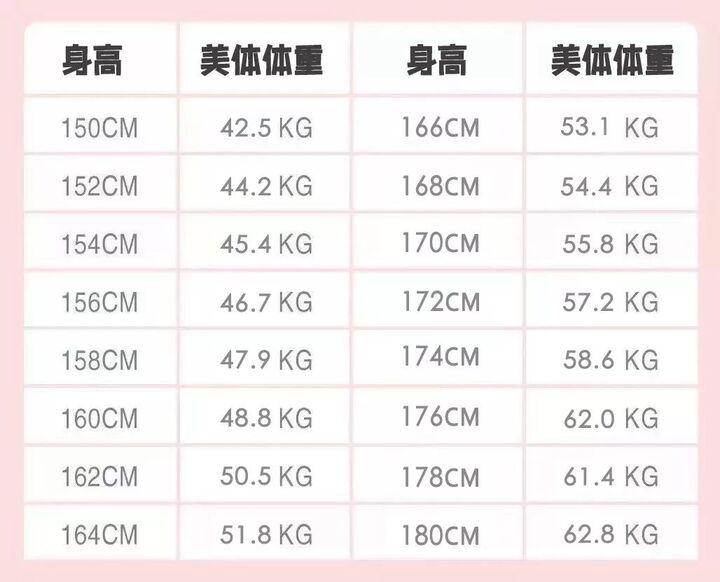 体重 160cm 標準
